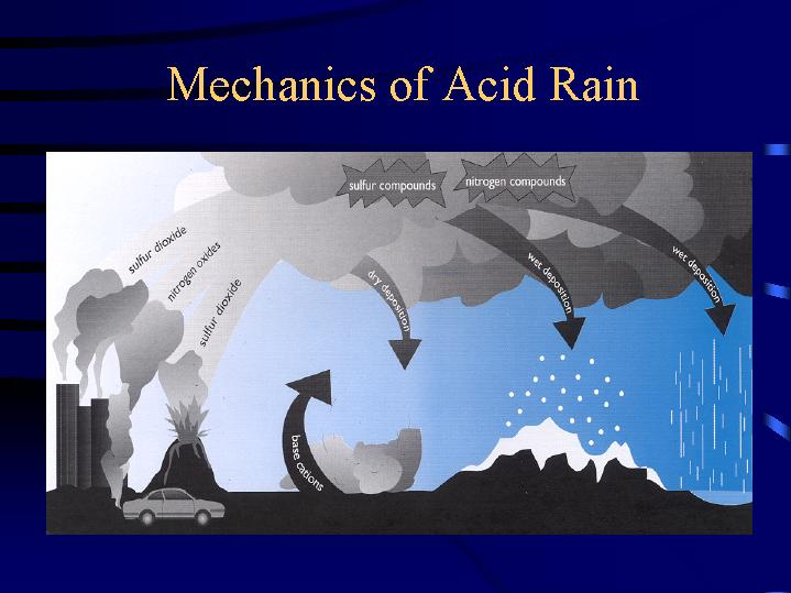 The hazardous acid rain a form of air pollution
