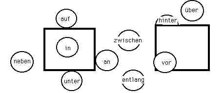 Preposition overview frame for Nach akkusativ oder dativ
